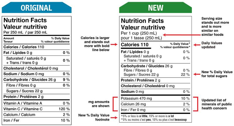 tabla nutricional canada